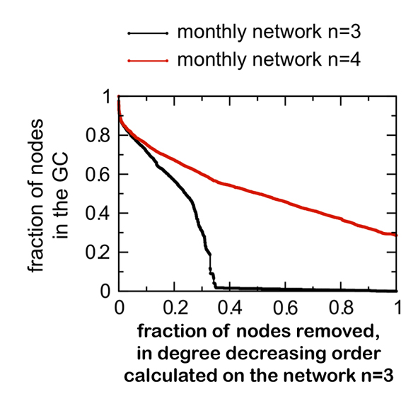 Two consecutive monthly snapshots (n=3 and n=4) have been considered. A list of nodes with decreasing degree is calculated on the snapshot  , and is applied as a removal strategy for both networks.